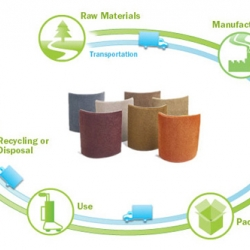 Life cycle of materials